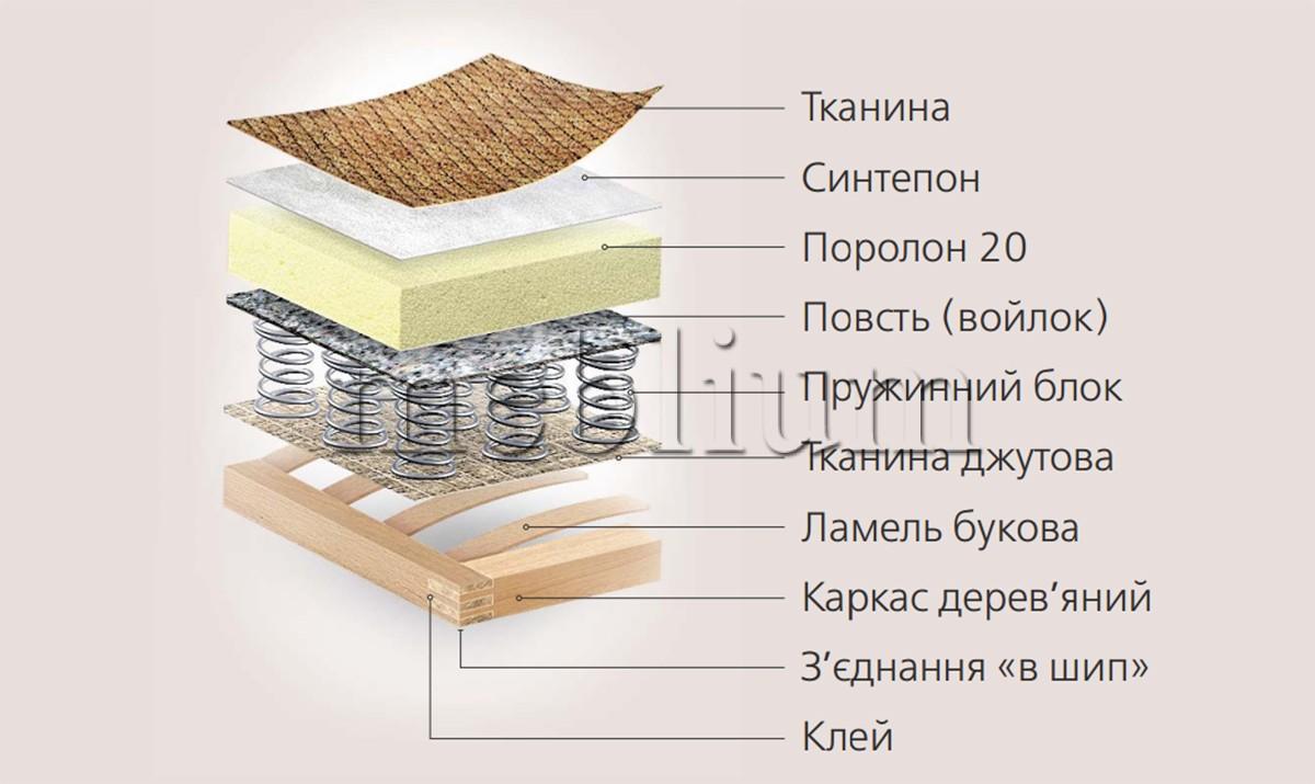 Диван Барвінок -97 Наповнення